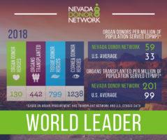 Nevada Donor Network Celebrates Sixth Record-Breaking Year